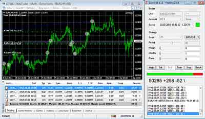 Zoro Trader for MetaTrader 4